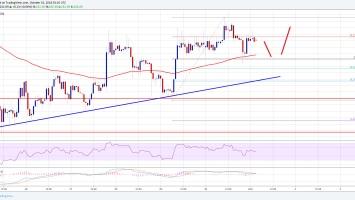 Ethereum Price Analysis: ETH/USD Buyers In Control Above $223 1