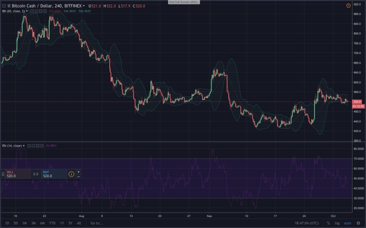Markets Update: Crypto-Traders Patiently Wait for a Break Out