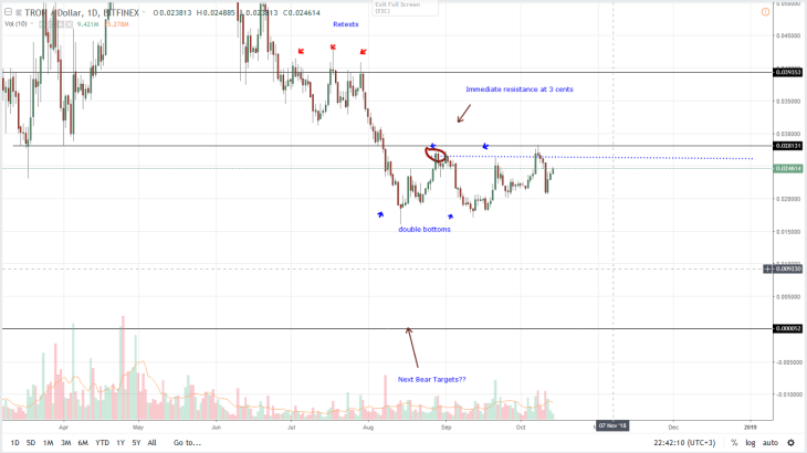 Tron Daily Chart Oct 15