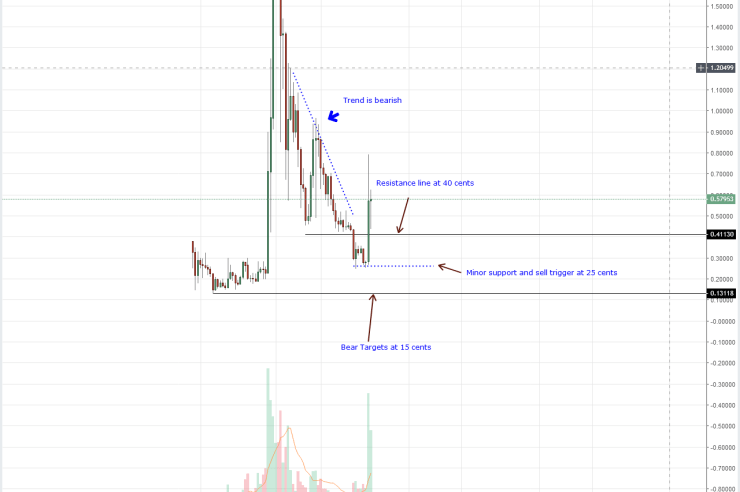 XRP Weekly Chart Sep 30