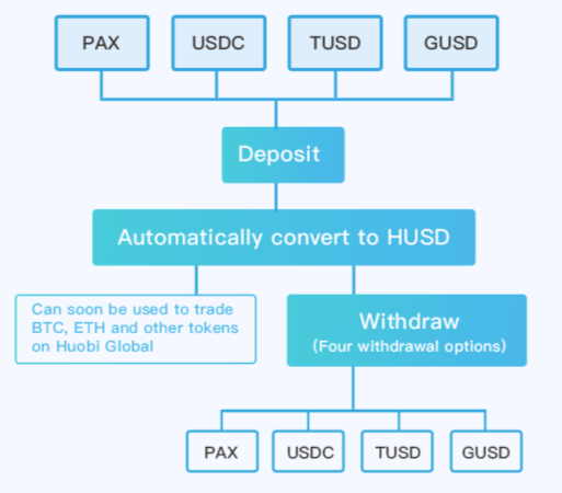 The Daily: Huobi Introduces HUSD, New Cryptocurrency Loans Launch