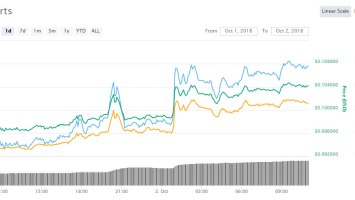 Cryptocurrency Trading Update: NEM Making Moves as Markets Loiter 1