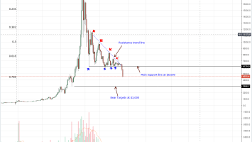 Bitcoin Price Analysis:  High Volumes and Shrinking BTC/USD Trade Range Positive for Price 2