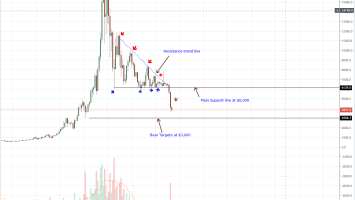 BTC/USD Price Analysis: Bitcoin Support at $3,600, Path to $4,500? 4