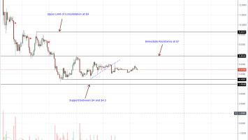 IOT/USD, EOS/USD, ADA/USD, XLM/USD, LTC/USD Price Analysis 1