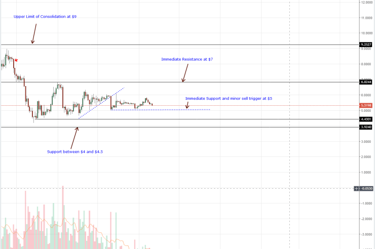 XLM/USD, ADA/USD Gains Setting Pace for Inevitable Altcoin Price Recovery 1