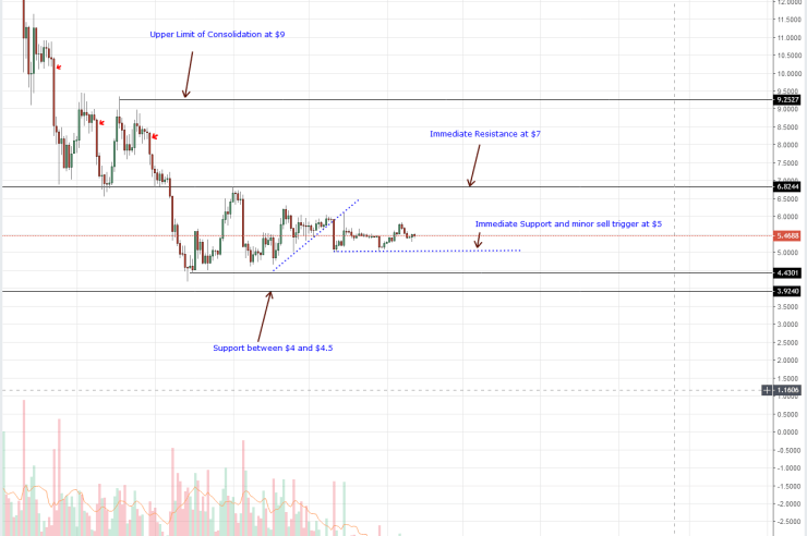 Altcoins Price Analysis: Stellar Temporarily Flips EOS as ADA/USD Bulls Eye 12 cents 1