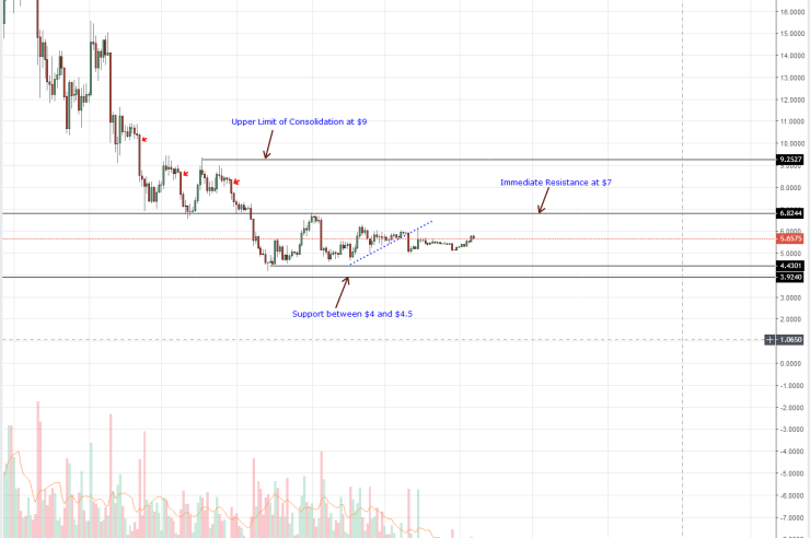 Altcoin Price Analysis: EOS/USD and LTC/USD Slow Down As Traders Buy Dips 1