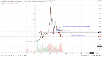 ETH/USD Price Analysis: SEC Streamlining ICOs a Huge Boost for Ethereum 2