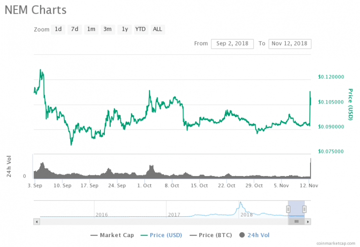 NEM Price Climbs to 9-Week High As Coincheck Brings Back Trading 2