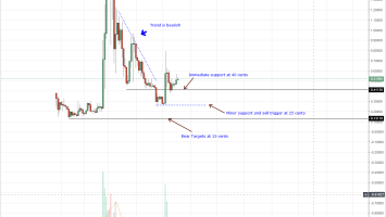 Ripple Price Analysis: XRP/USD Reject Lower Lows, Short Term Targets at 80 Cents 1