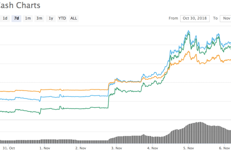 Here's Why Fast Approaching Bitcoin Cash [BCH] Hard Fork is Dominating Crypto Market 1