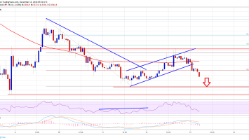 Bitcoin Price Watch: BTC Sellers Targets Fresh Weekly Lows 2