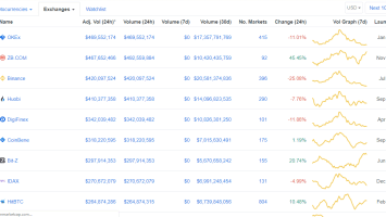 Binance Losses Top Cryptocurrency Exchange Position to OKEX and ZB.Com 2