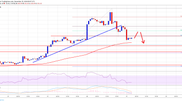 Ethereum Price Analysis: ETH Corrects Sharply, Can It Hold 100 SMA? 2