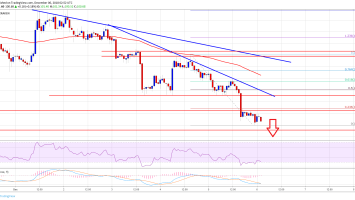 Ethereum Price Analysis: ETH/USD's Massive Breakdown Below $100 1