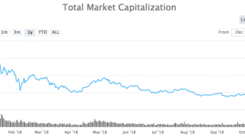 Dapp Development Seeing a Monthly Growth of 182% Amidst the Market Rout 1