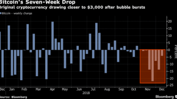 Total Market Cap Drops to $100 Billion as Bitcoin on the Longest Weekly Drop While Crypto Adoption Surges 1