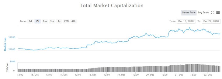 Crypto Markets Pullback After Five Day Rally 2