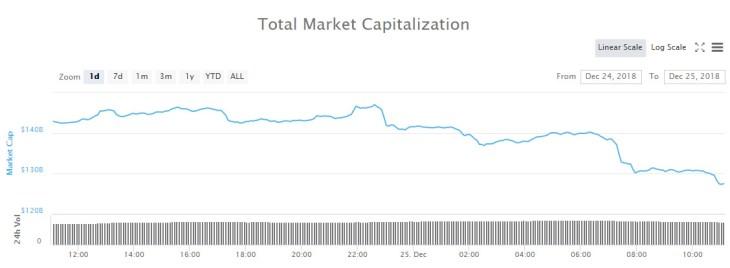 Crypto Markets Beat a Retreat at Christmas, $16 Billion Dumped 2