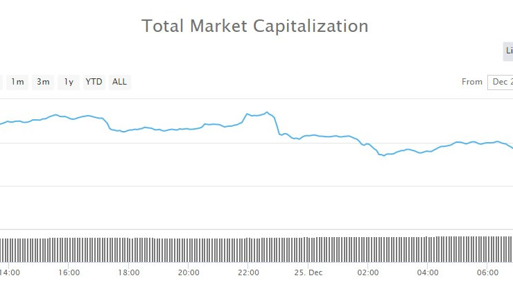 Crypto Markets Beat a Retreat at Christmas, $16 Billion Dumped 1