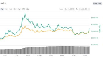 Tron Recovers While Ethereum Flounders; TRX Pumps 15% Today 3
