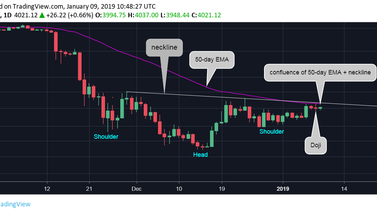 Bitcoin Price Faces Minor Pullback as Indecision Creeps into Market 1