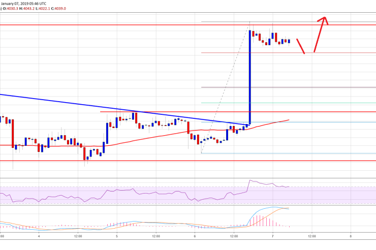 Bitcoin Price Watch: BTC Breaks $4K, More Gains Possible 1