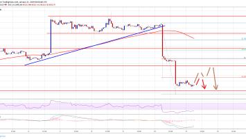 Bitcoin Price Watch: BTC Turned Sell On Rallies Below $3,800 3