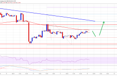 Ethereum Price Analysis: ETH Could Rally If $116 Support Holds 1