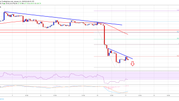 Ethereum Price Analysis: ETH Nosedived, More Declines Likely 4