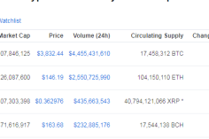Ethereum On Bang – Hits Top Second Position by Sliding XRP Down After a long time 4
