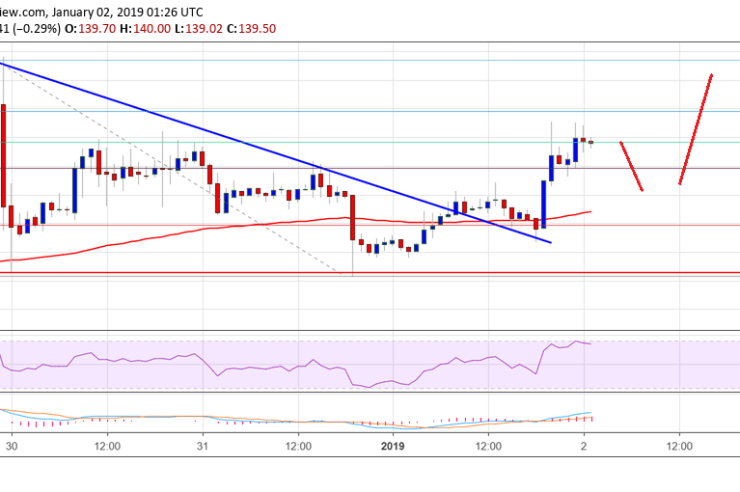 Ethereum Price Analysis: ETH Could Revisit $150-155 1