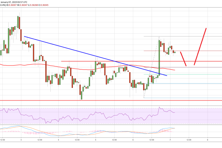 Ripple Price Analysis: Buy XRP Near $0.36 For Move To $0.38 1