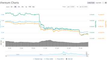 The Debacle of 51% Attack on Ethereum Classic: ETC Outperforming ETH 1