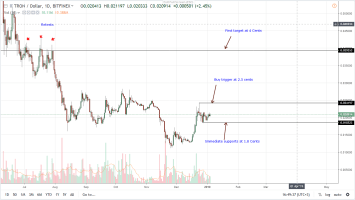 Tron Price Analysis: TRX Positioned for 4 Cents, BitTorrent Tokenize 1