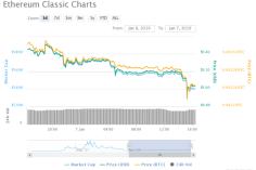 Ethereum Classic's Price Stumbles Amid Suspected 51% Attack 11