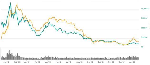 Ethereum Crash Drives Growth of MakerDAO and DAI 2
