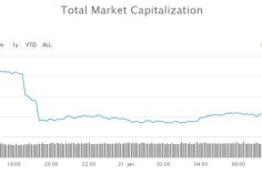 Crypto Market Wrap: $5 Billion Dumped to Bottom of Trading Range 6