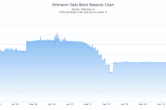 Ethereum: ETH/USD Longs Heading for All-Time High While Daily Block Reward Hits its Lowest Ever 1