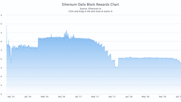 Ethereum: ETH/USD Longs Heading for All-Time High While Daily Block Reward Hits its Lowest Ever 3