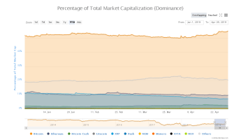 Bitcoin Dominance Moves to 2019 High: Is This The Start of Crypto Decoupling? 2