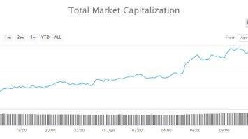 $5 Billion Back into Crypto Markets as Bitcoin Cash, Litecoin and Tezos Surge 4