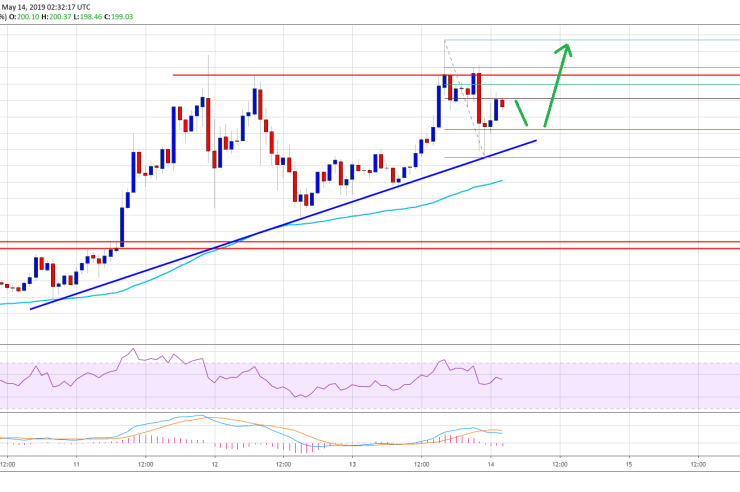 Ethereum (ETH) Price In Uptrend: New Highs Above $210 Likely 1