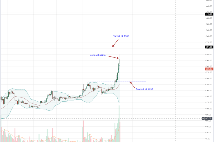 Samsung News Bodes Well For Ethereum (ETH), Even Amid Price Crumble 1