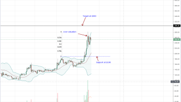 Coinbase's Weekly Ethereum (ETH) Volume Up 28% Could Be A Bullish Hint 2