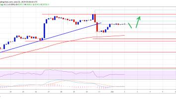 Bitcoin (BTC) Price Weekly Forecast: Technical Bias Signaling Fresh Increase 2