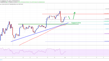 Crypto Market Primed For Gains: Bitcoin Cash, EOS, TRX, ADA Analysis 3