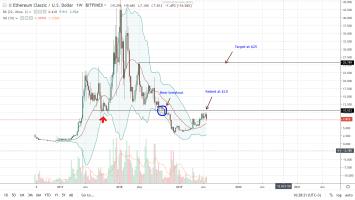 Ethereum Classic (ETC) Spring Board Is Atlantis, Prices May Halve To $3.5 4