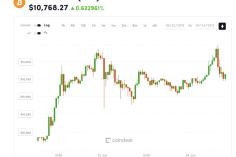 Bitcoin Tops $11.3K to Hit Fresh 2019 Highs 3